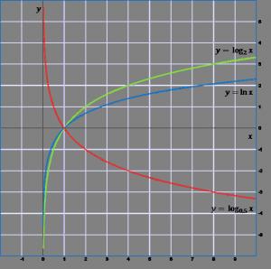 График логарифма